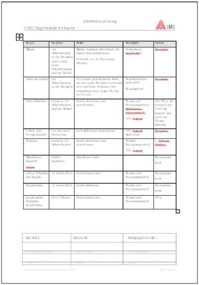 Auch checklisten und flussdiagramme gehören zum lieferumfang